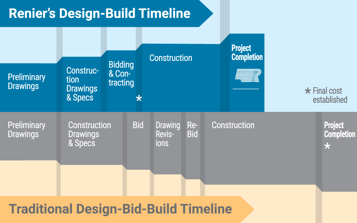Renier's Design-Build Timeline